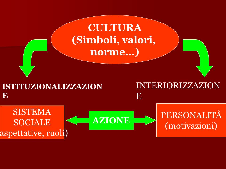CULTURA (Simboli, valori, norme…)