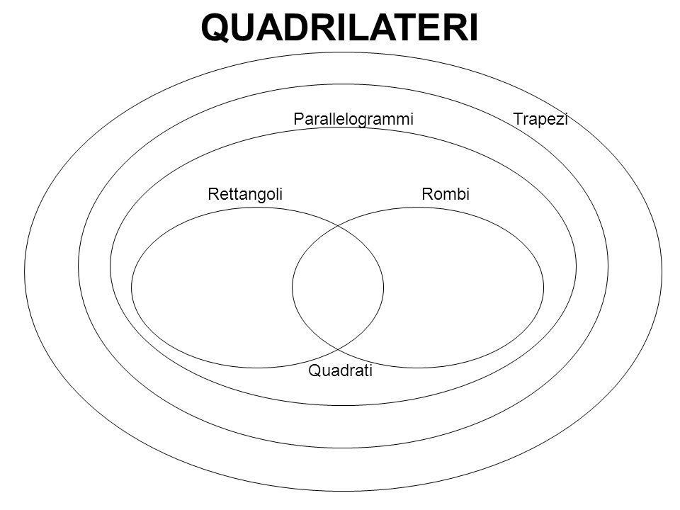 QUADRILATERI Parallelogrammi Trapezi Rettangoli Rombi Quadrati