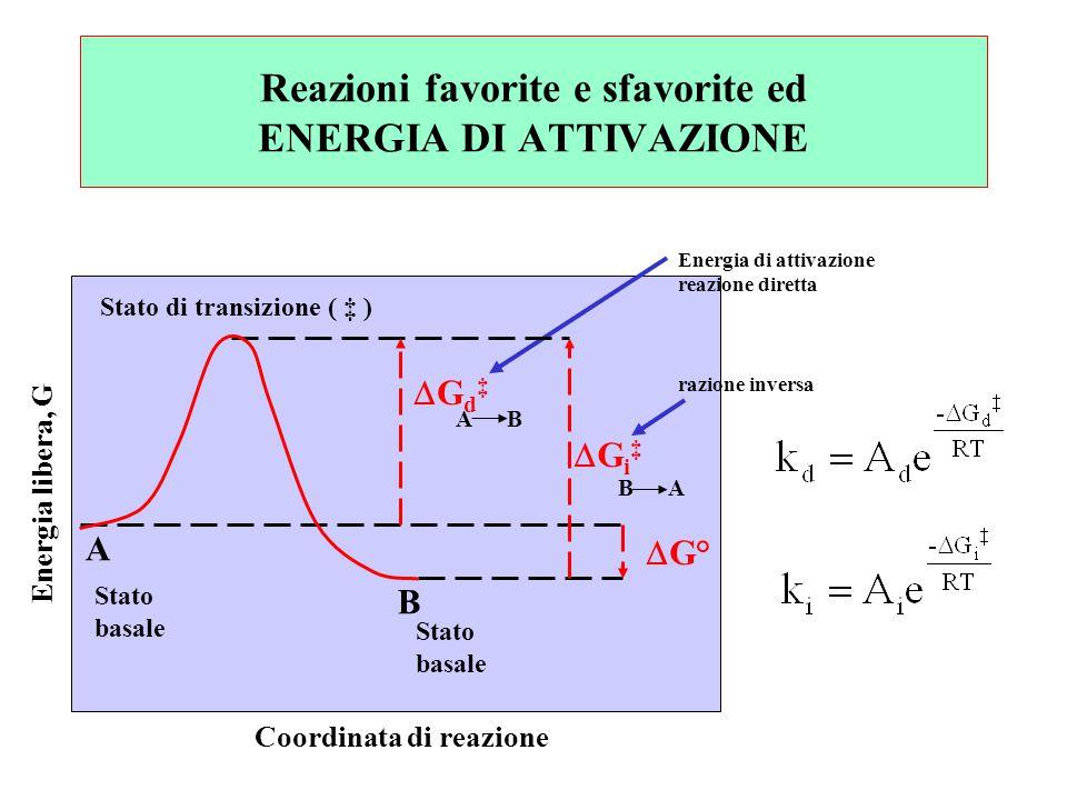 Reazioni favorite e sfavorite ed ENERGIA DI ATTIVAZIONE