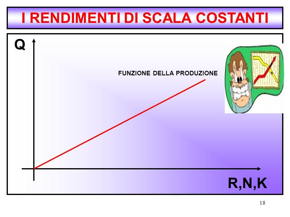 I RENDIMENTI DI SCALA COSTANTI FUNZIONE DELLA PRODUZIONE