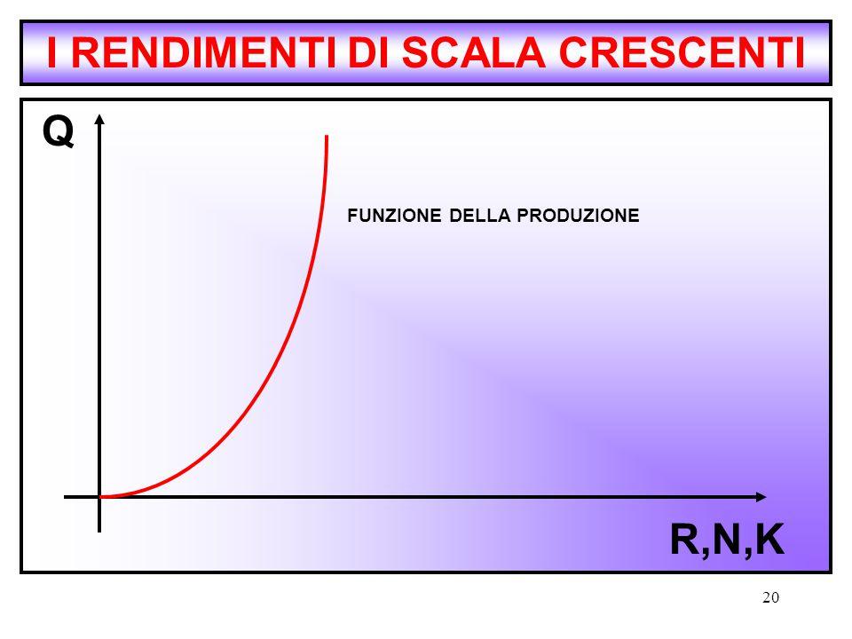 I RENDIMENTI DI SCALA CRESCENTI FUNZIONE DELLA PRODUZIONE