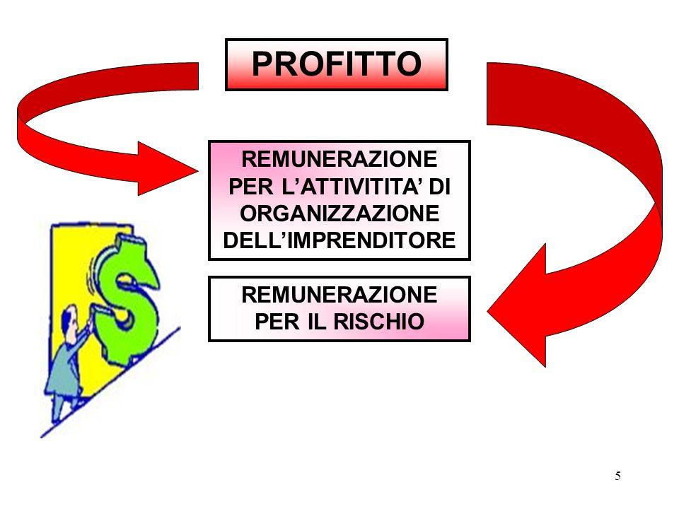 PROFITTO REMUNERAZIONE PER L'ATTIVITITA' DI ORGANIZZAZIONE DELL'IMPRENDITORE.