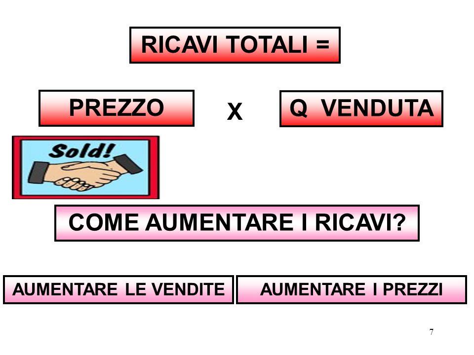 COME AUMENTARE I RICAVI
