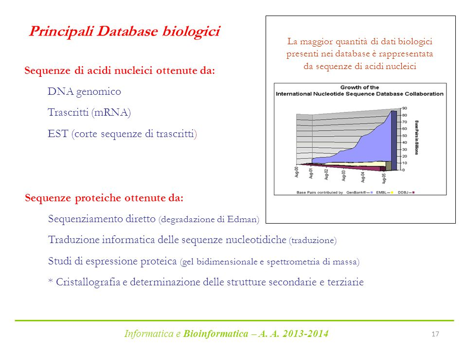 Principali Database biologici