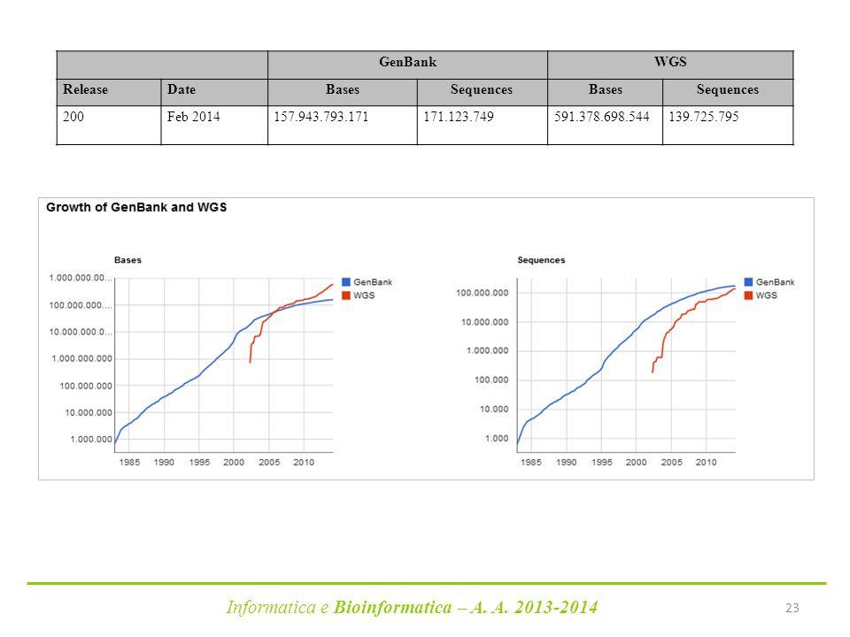 Informatica e Bioinformatica – A. A. 2013-2014