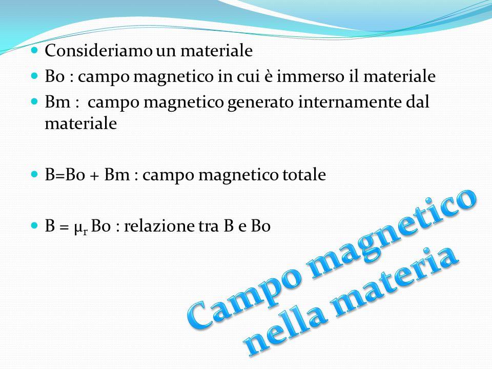 Campo magnetico nella materia
