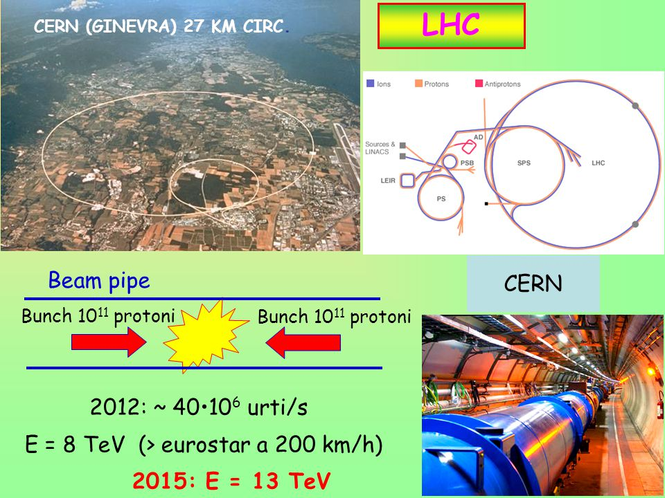LHC CERN Beam pipe 2012: ~ 40•106 urti/s