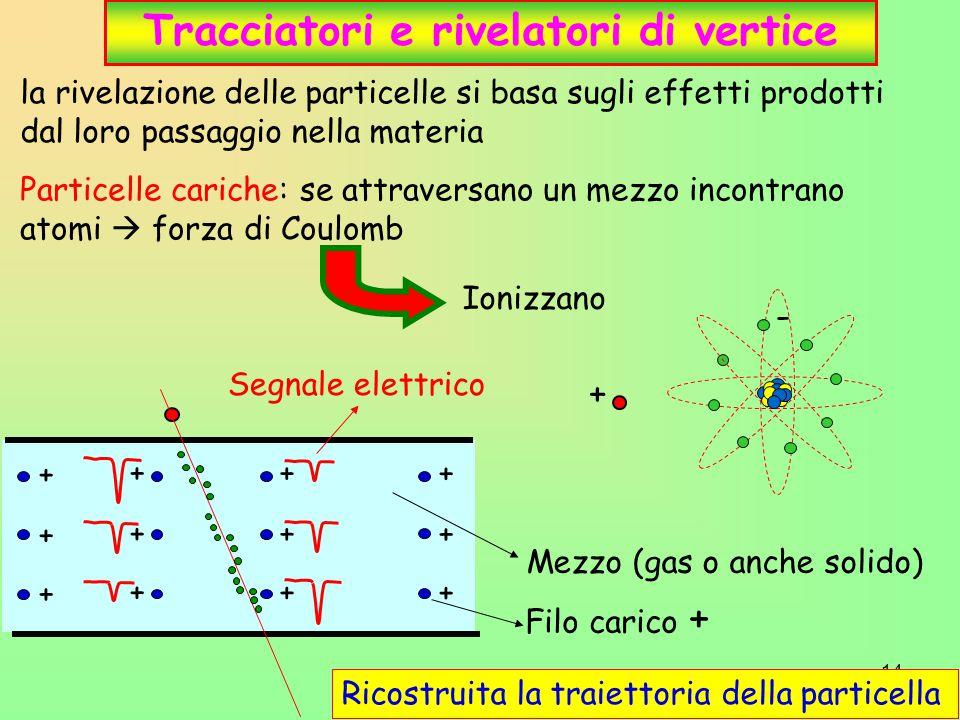 Tracciatori e rivelatori di vertice
