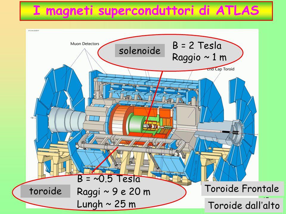I magneti superconduttori di ATLAS