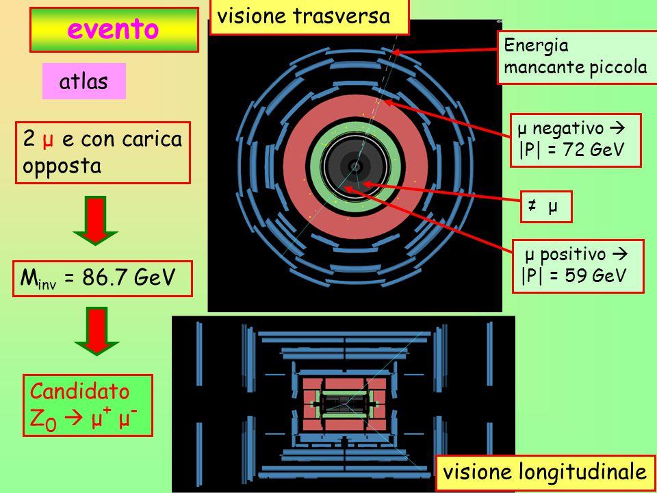 evento visione trasversa atlas 2 μ e con carica opposta