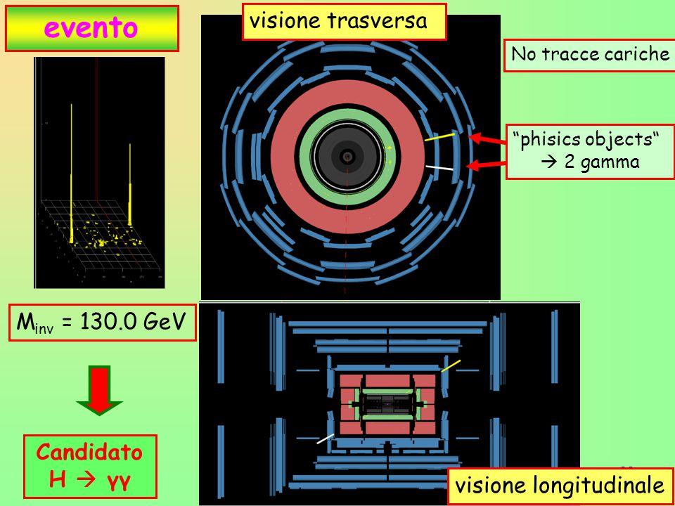 evento visione trasversa Minv = 130.0 GeV CandidatoH  γγ