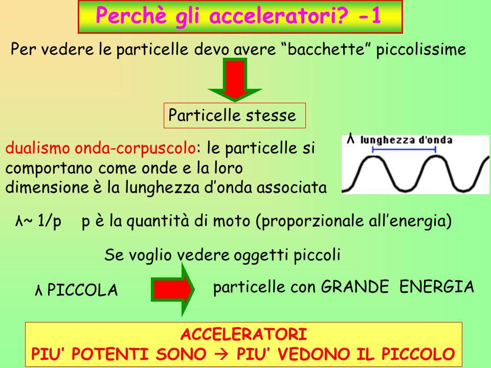 Perchè gli acceleratori -1