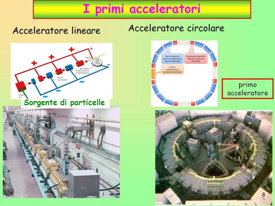 I primi acceleratori + + + - - - Acceleratore circolare