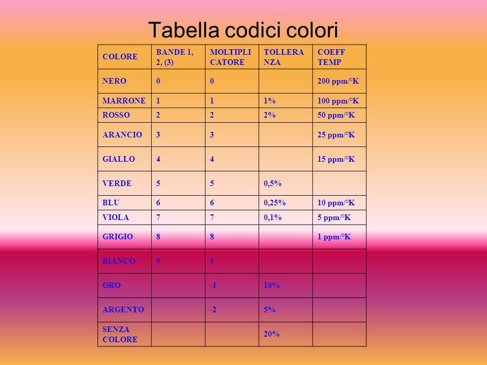 Tabella codici colori COLORE BANDE 1, 2, (3) MOLTIPLICATORE TOLLERANZA