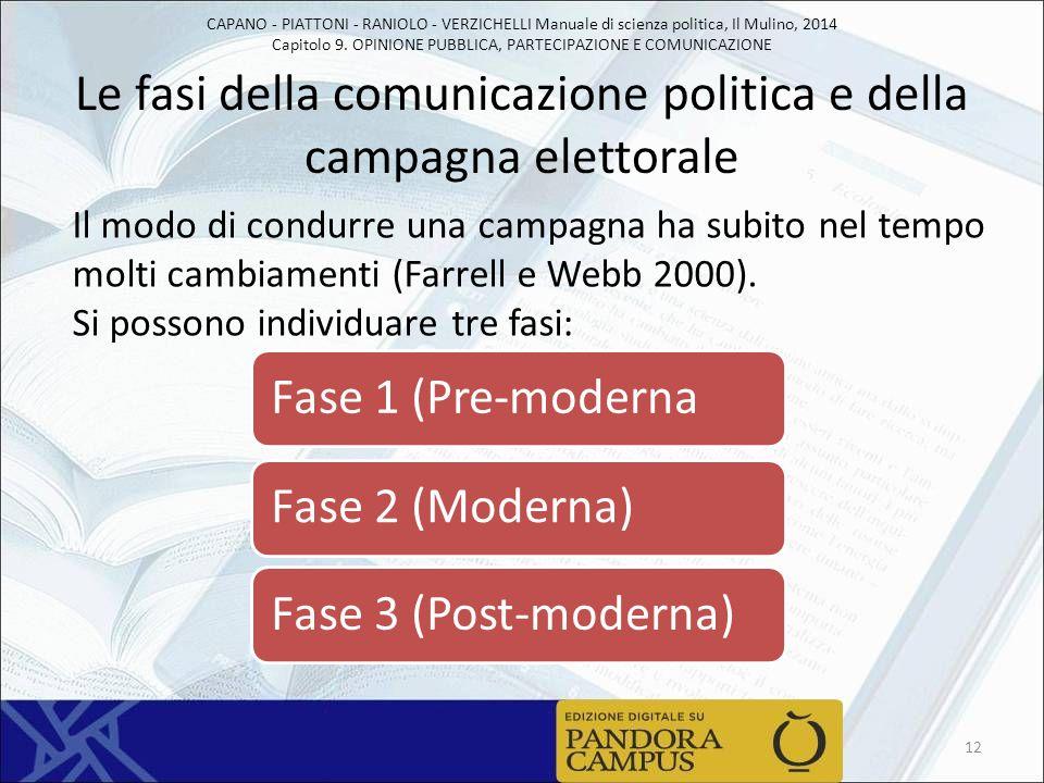 Le fasi della comunicazione politica e della campagna elettorale