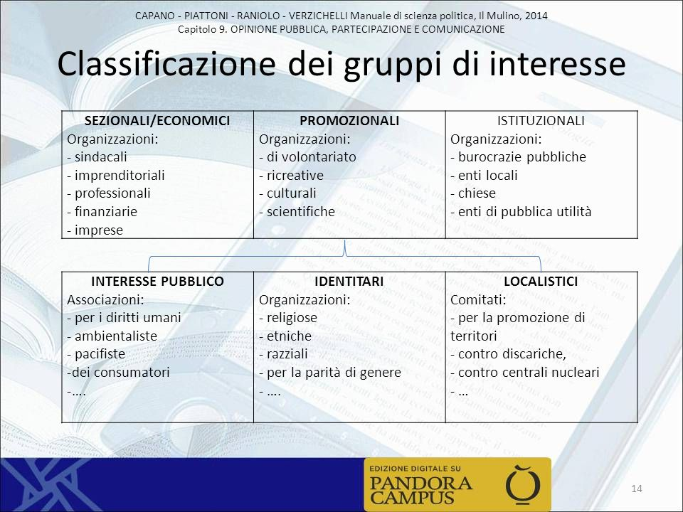 Classificazione dei gruppi di interesse