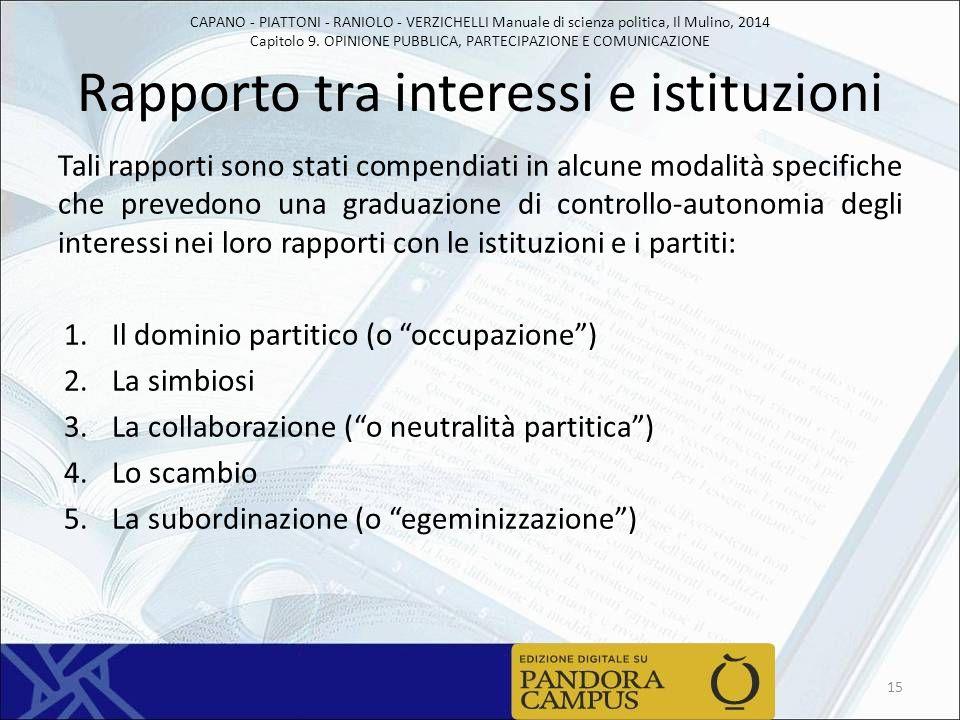 Rapporto tra interessi e istituzioni