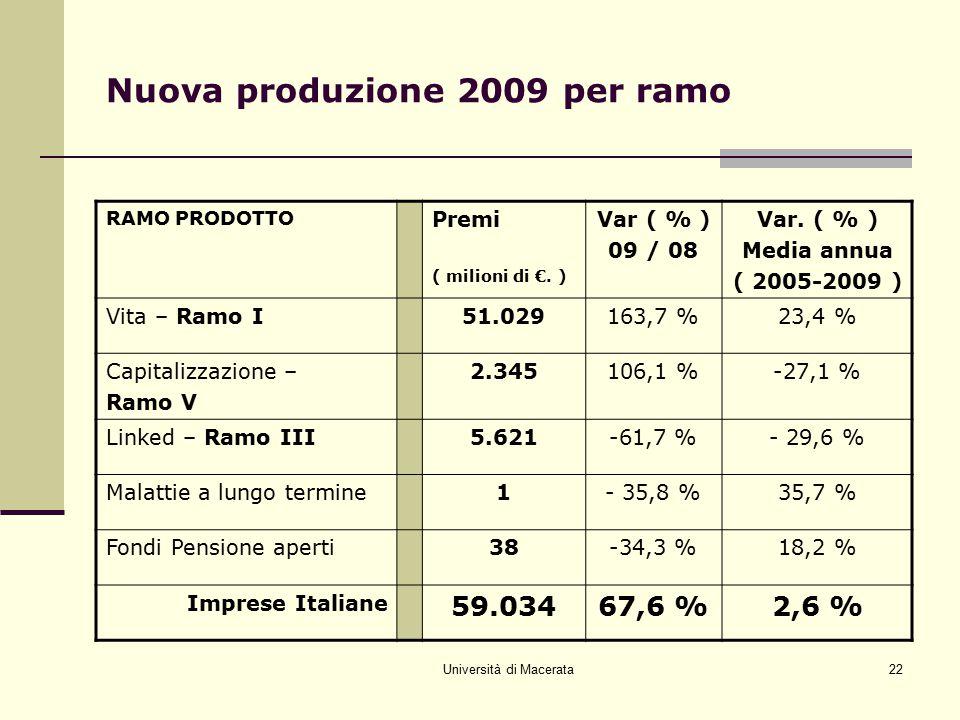 Nuova produzione 2009 per ramo