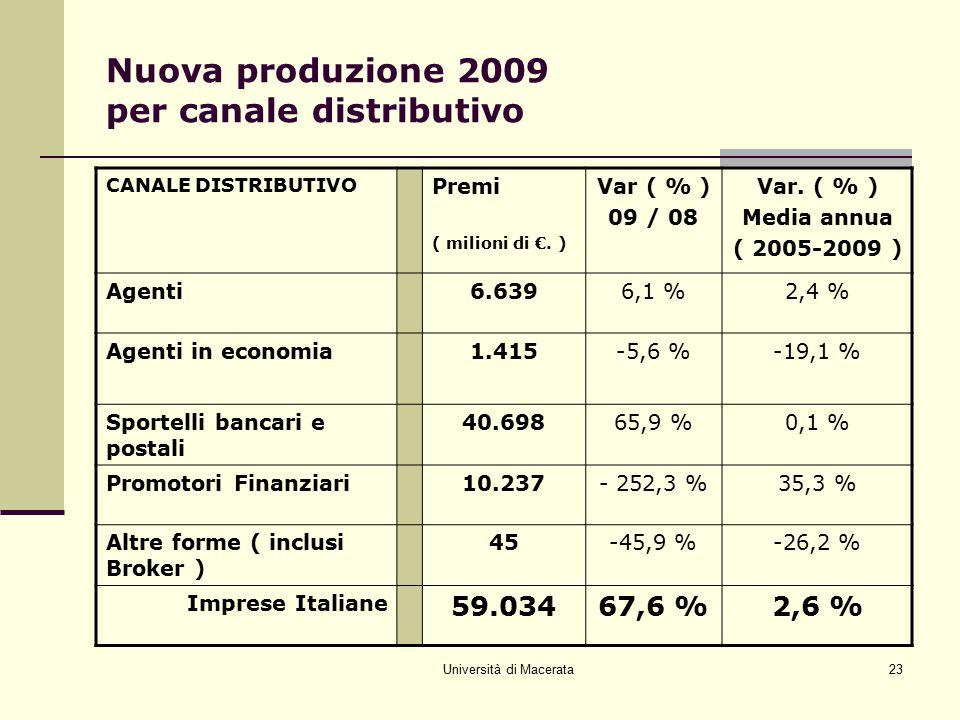 Nuova produzione 2009 per canale distributivo
