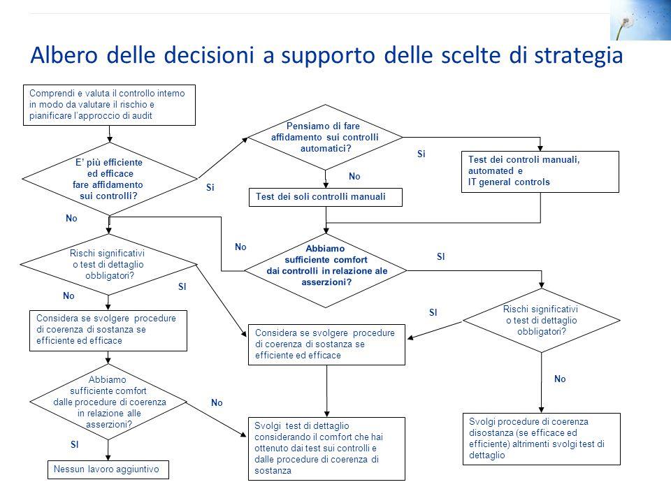 Albero delle decisioni a supporto delle scelte di strategia
