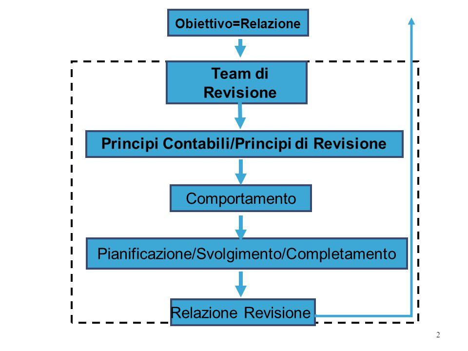 Principi Contabili/Principi di Revisione