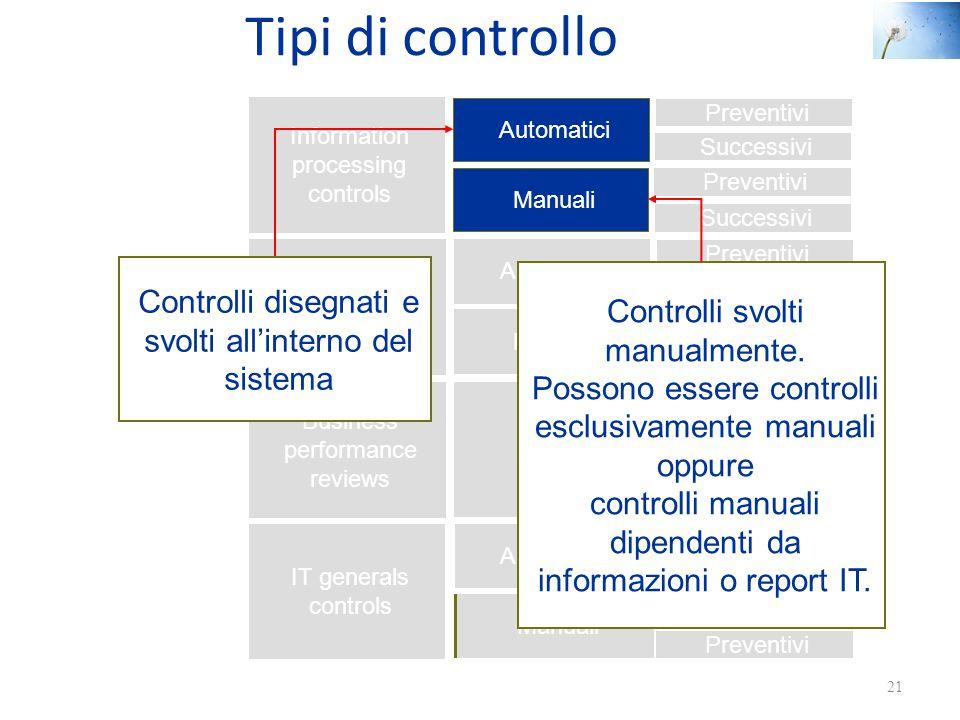 Tipi di controllo Controlli disegnati e svolti all'interno del sistema