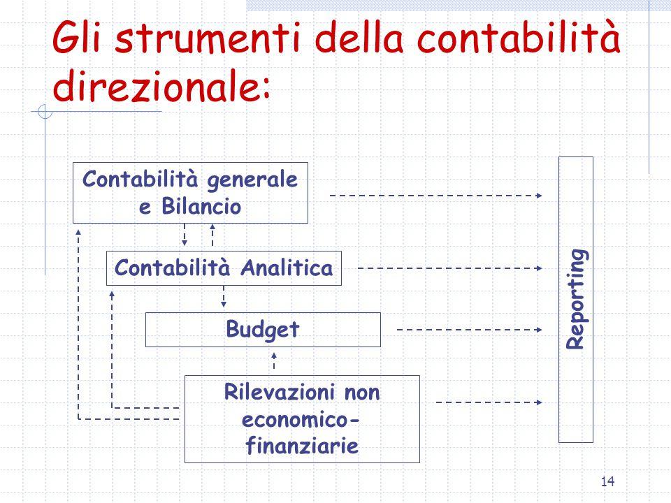 Gli strumenti della contabilità direzionale: