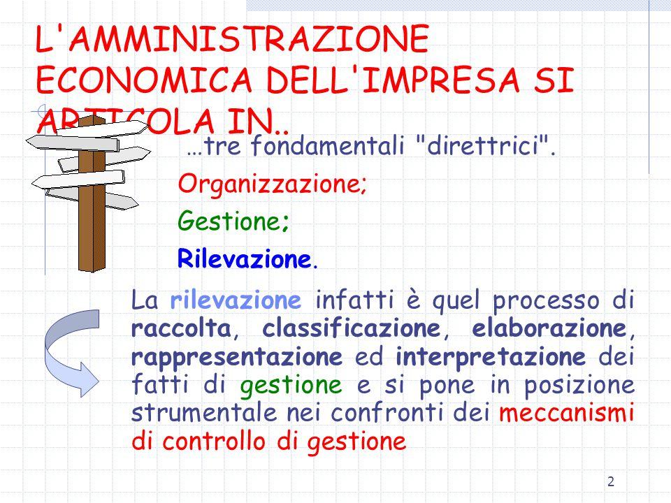 L AMMINISTRAZIONE ECONOMICA DELL IMPRESA SI ARTICOLA IN..