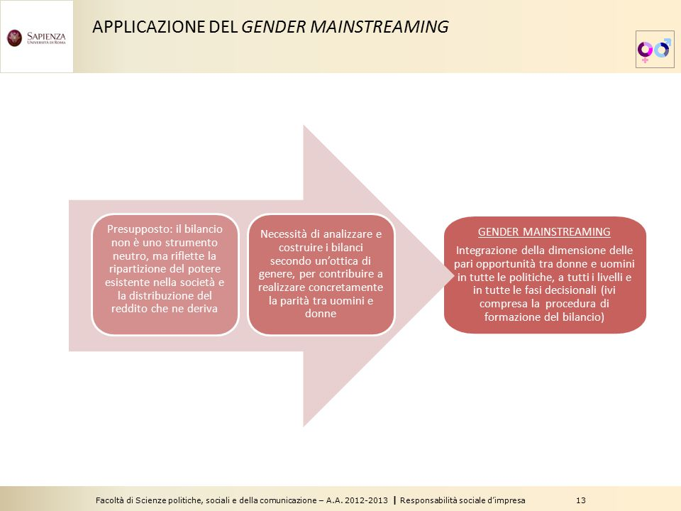 APPLICAZIONE DEL GENDER MAINSTREAMING