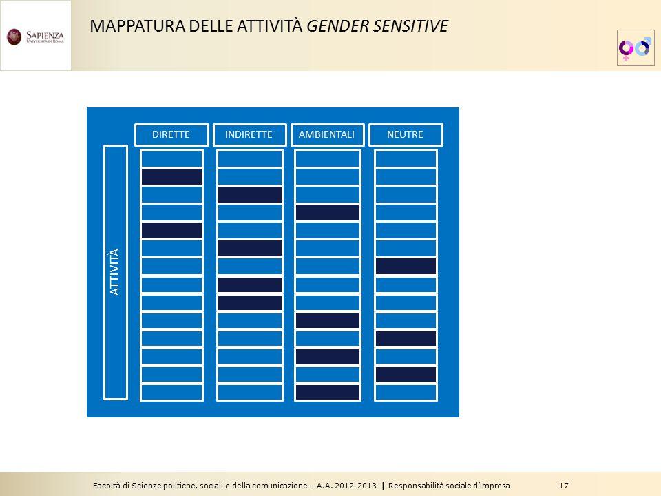MAPPATURA DELLE ATTIVITÀ GENDER SENSITIVE