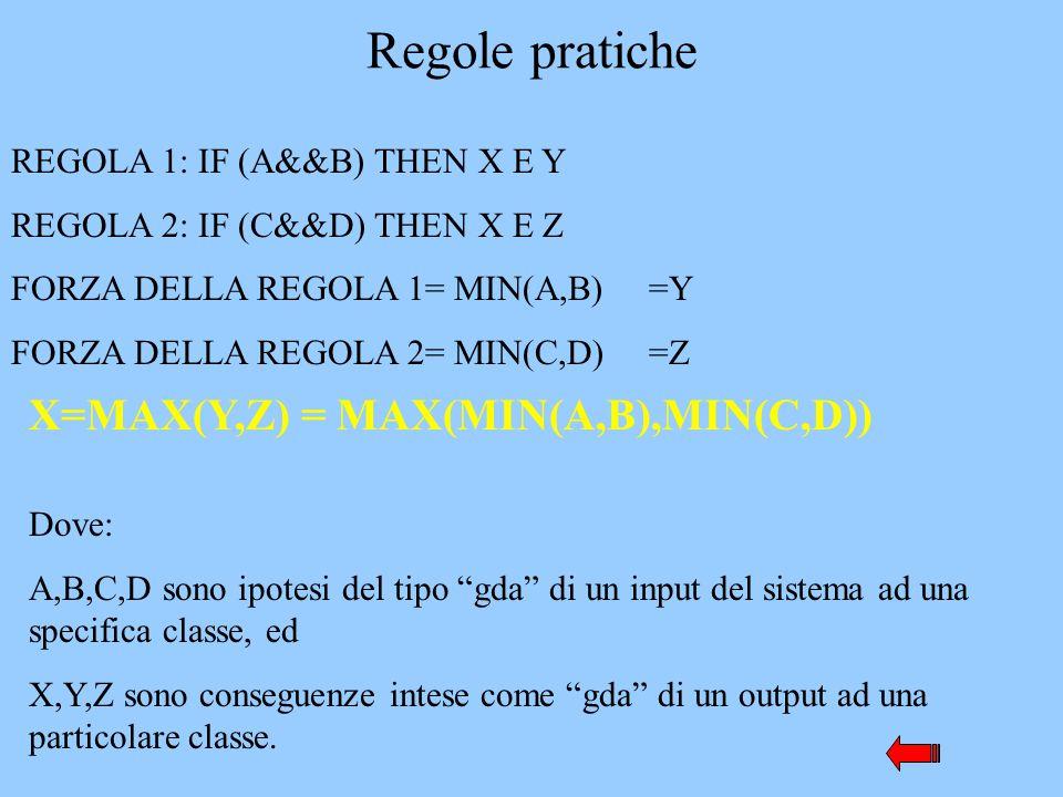 Regole pratiche X=MAX(Y,Z) = MAX(MIN(A,B),MIN(C,D))