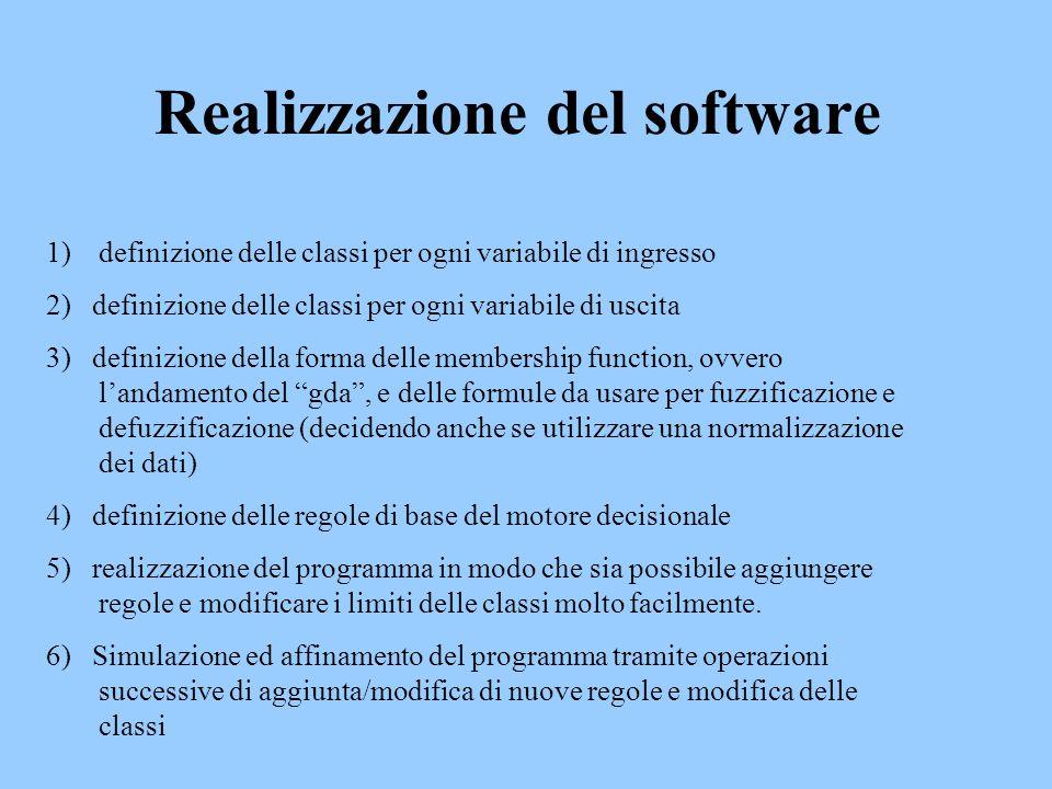 Realizzazione del software