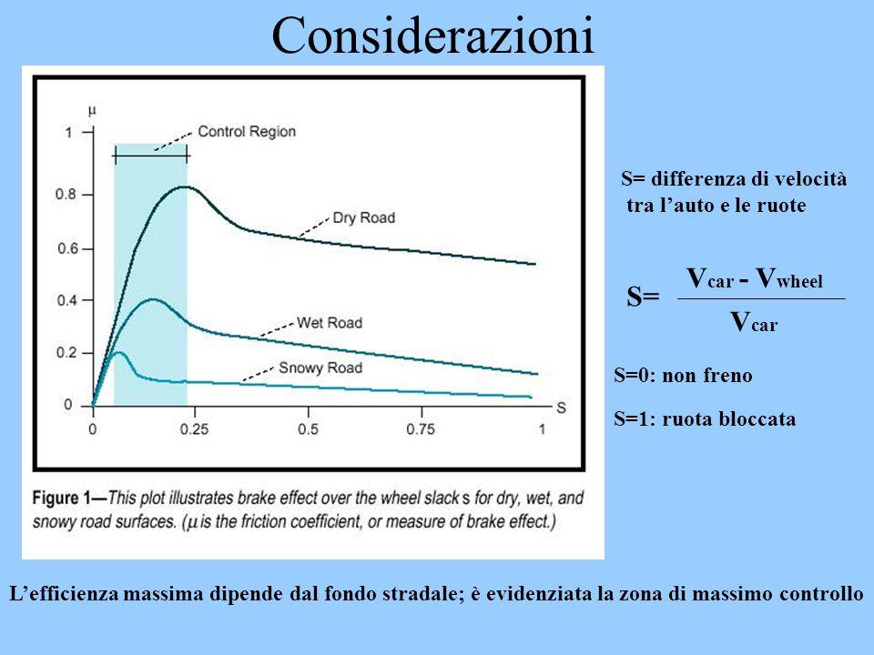 Considerazioni Vcar - Vwheel S= Vcar S= differenza di velocità