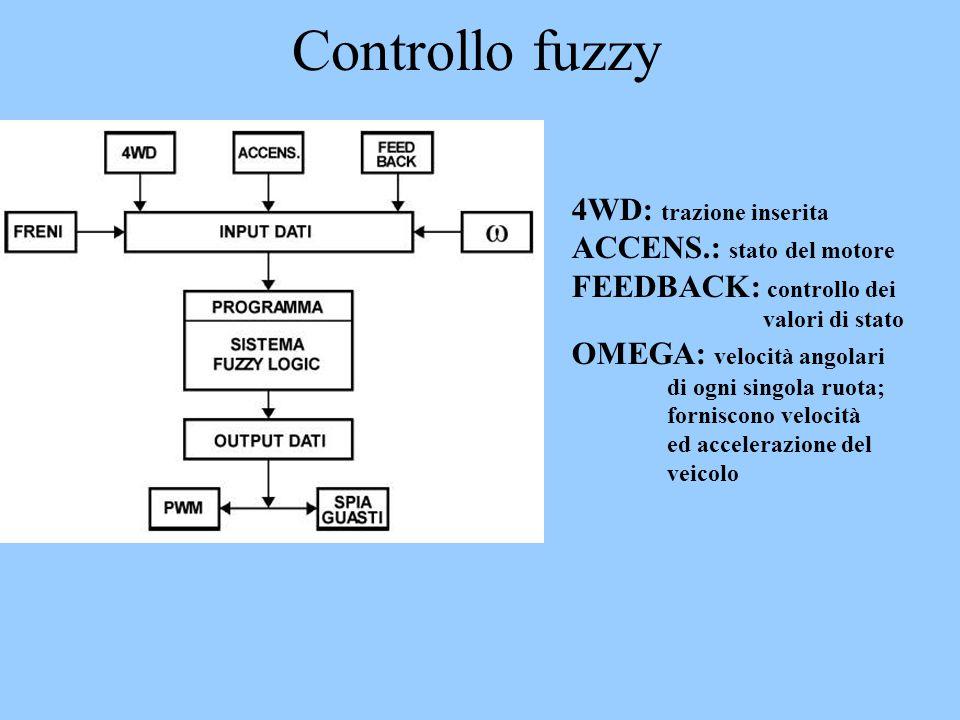 Controllo fuzzy 4WD: trazione inserita ACCENS.: stato del motore