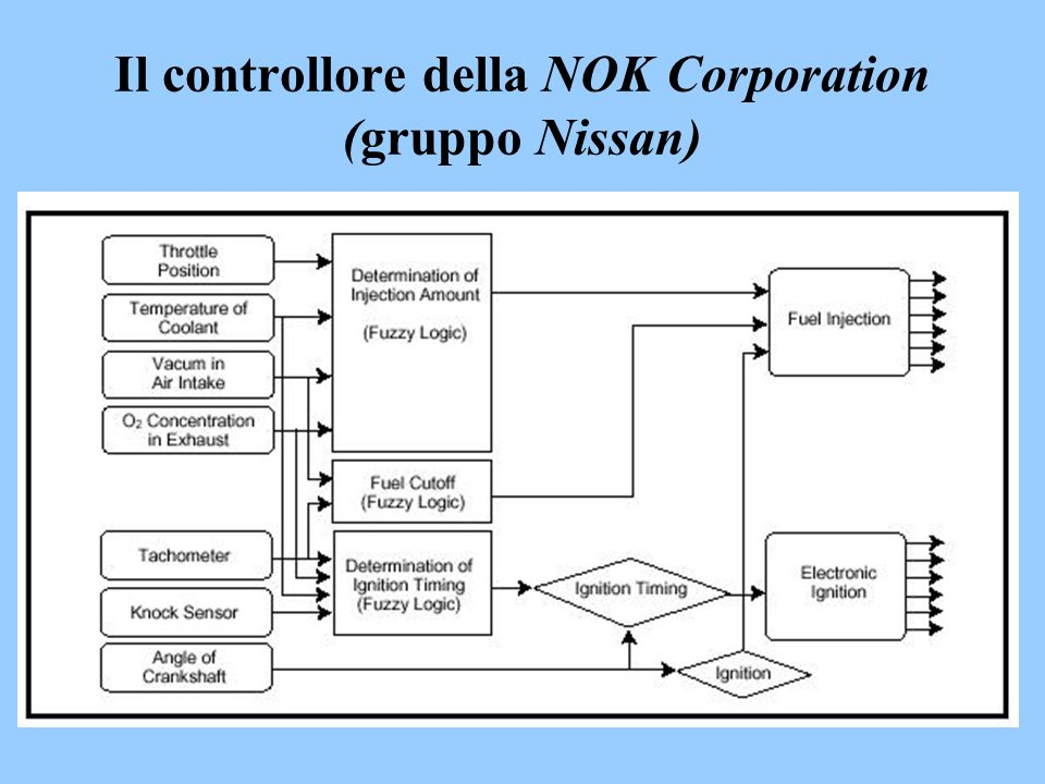 Il controllore della NOK Corporation (gruppo Nissan)