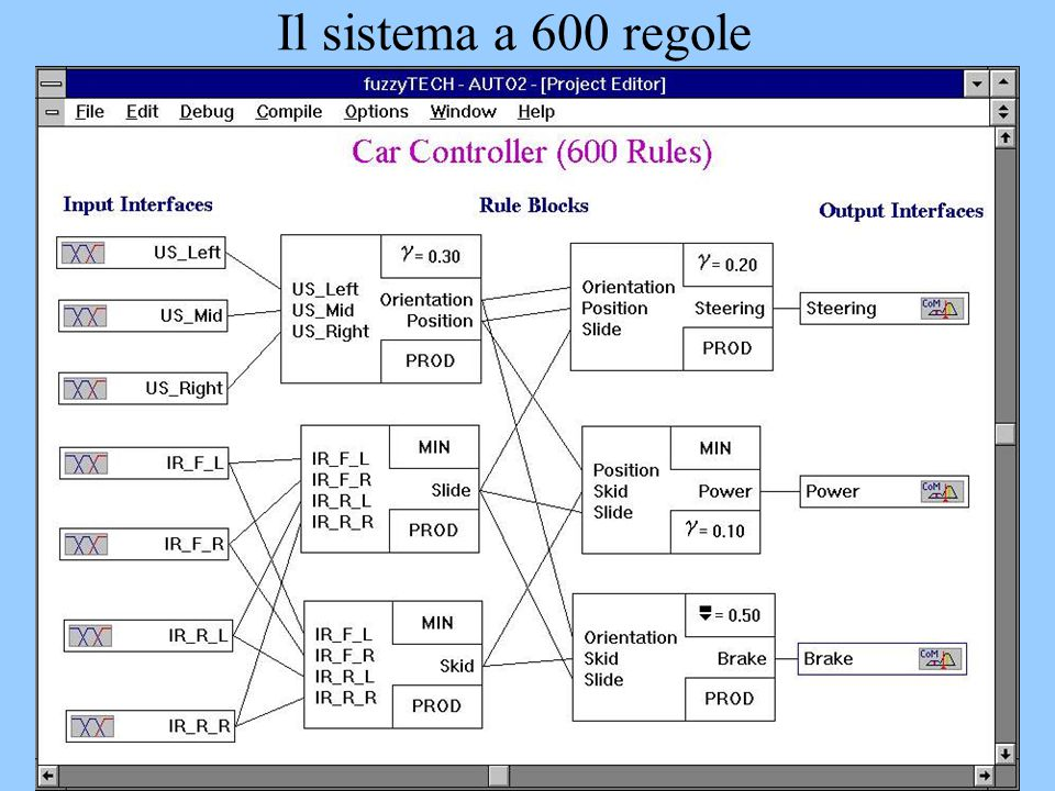 Il sistema a 600 regole