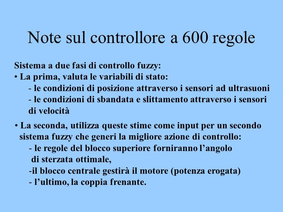 Note sul controllore a 600 regole