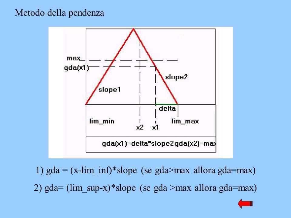 1) gda = (x-lim_inf)*slope (se gda>max allora gda=max)