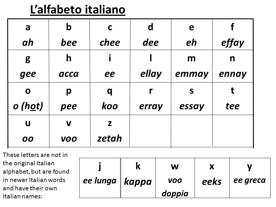 L'alfabeto italiano a ah b bee c chee d dee e eh f effay g gee h acca