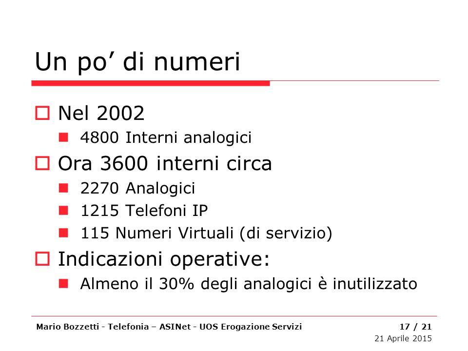Un po' di numeri Nel 2002 Ora 3600 interni circa