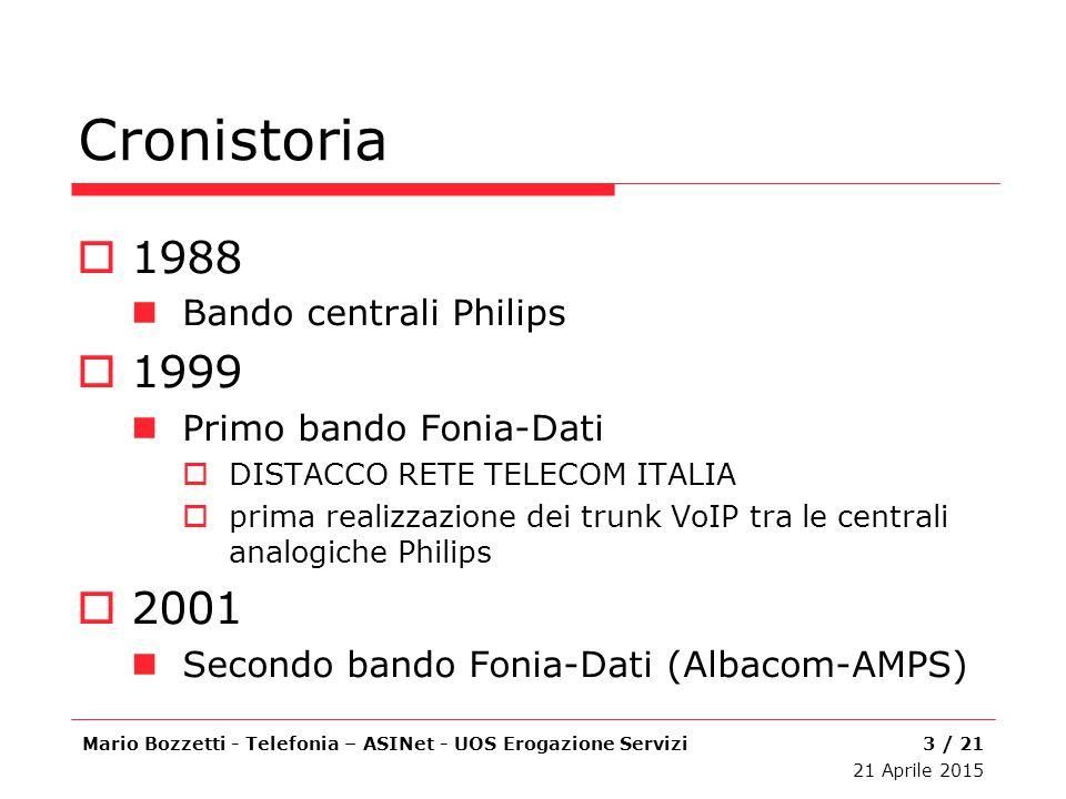 Cronistoria 1988 1999 2001 Bando centrali Philips