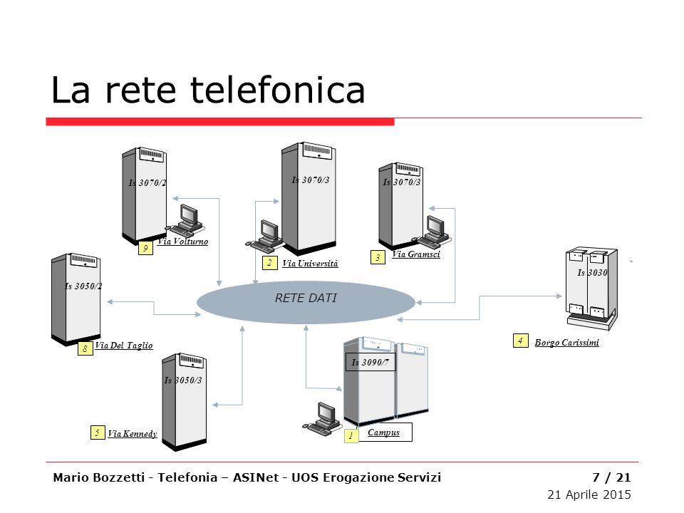 La rete telefonica RETE DATI