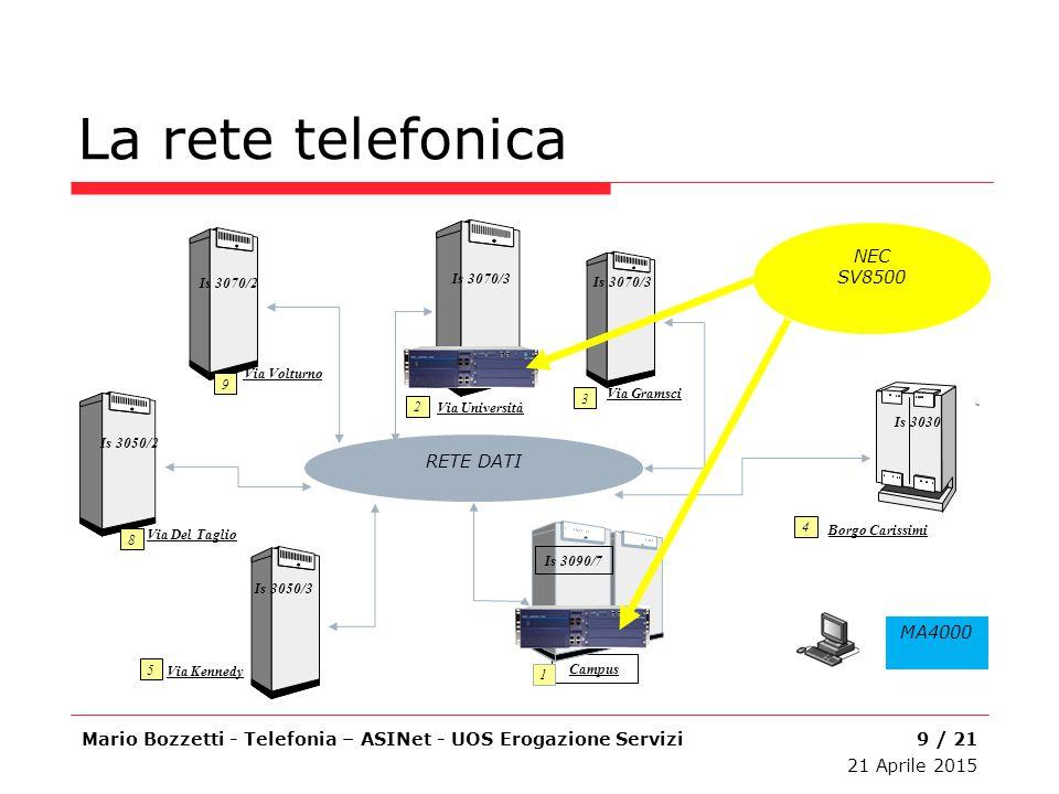 La rete telefonica NEC SV8500 RETE DATI MA4000