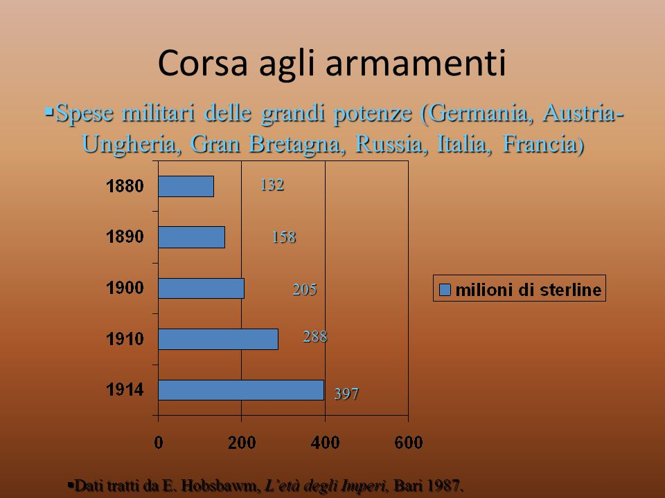Corsa agli armamenti Spese militari delle grandi potenze (Germania, Austria-Ungheria, Gran Bretagna, Russia, Italia, Francia)