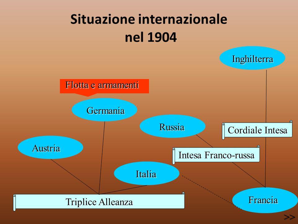 Situazione internazionale nel 1904