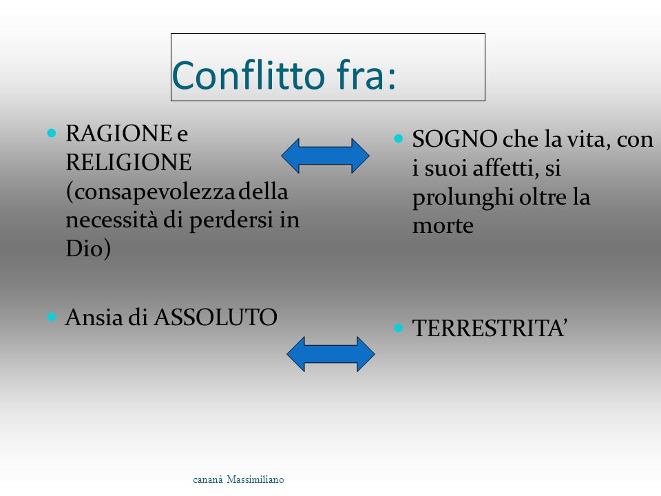 Conflitto fra: RAGIONE e RELIGIONE (consapevolezza della necessità di perdersi in Dio) Ansia di ASSOLUTO.