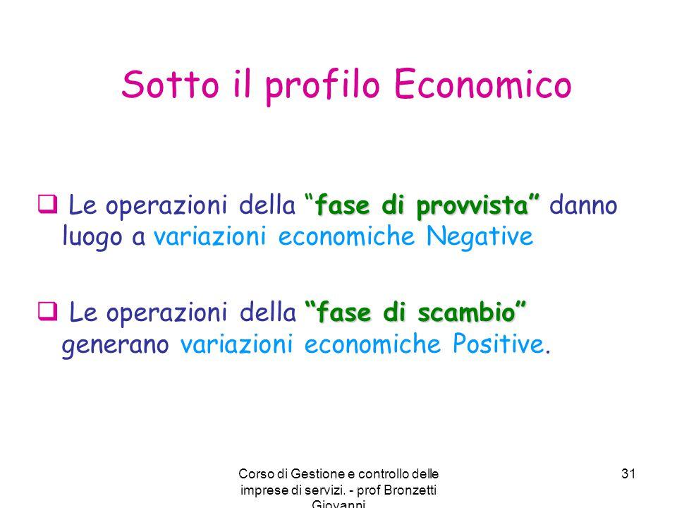 Sotto il profilo Economico