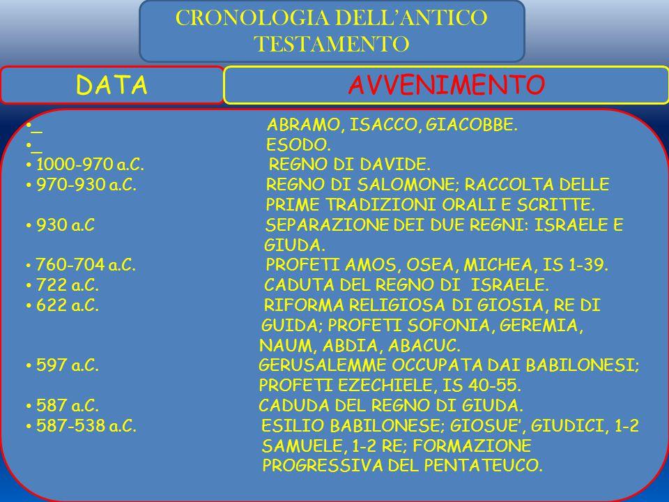 CRONOLOGIA DELL'ANTICO TESTAMENTO