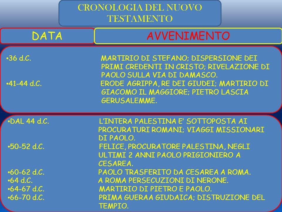 CRONOLOGIA DEL NUOVO TESTAMENTO