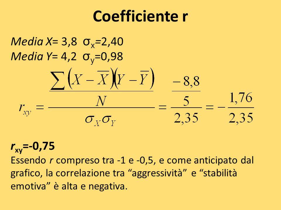 Coefficiente r Media X= 3,8 σx=2,40 Media Y= 4,2 σy=0,98 rxy=-0,75